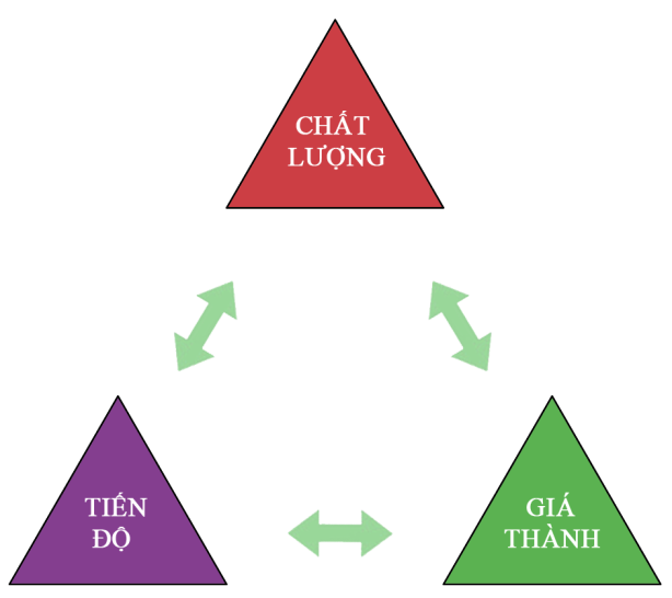 chat-luong-tien-do-gia-thanh